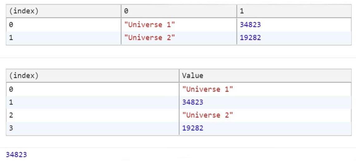 JavaScript Multi dimensional Arrays